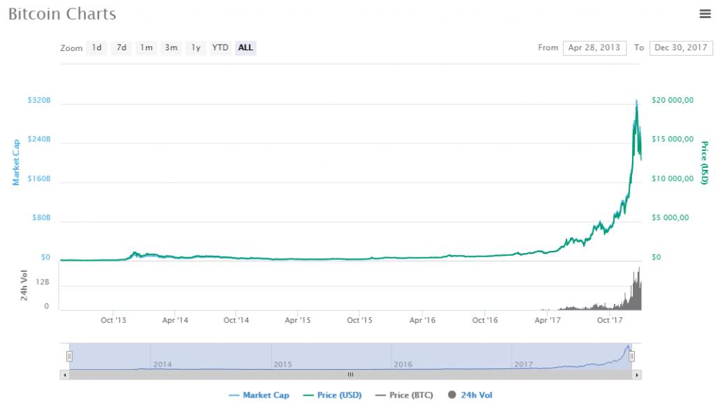bitcoin 2017 2018