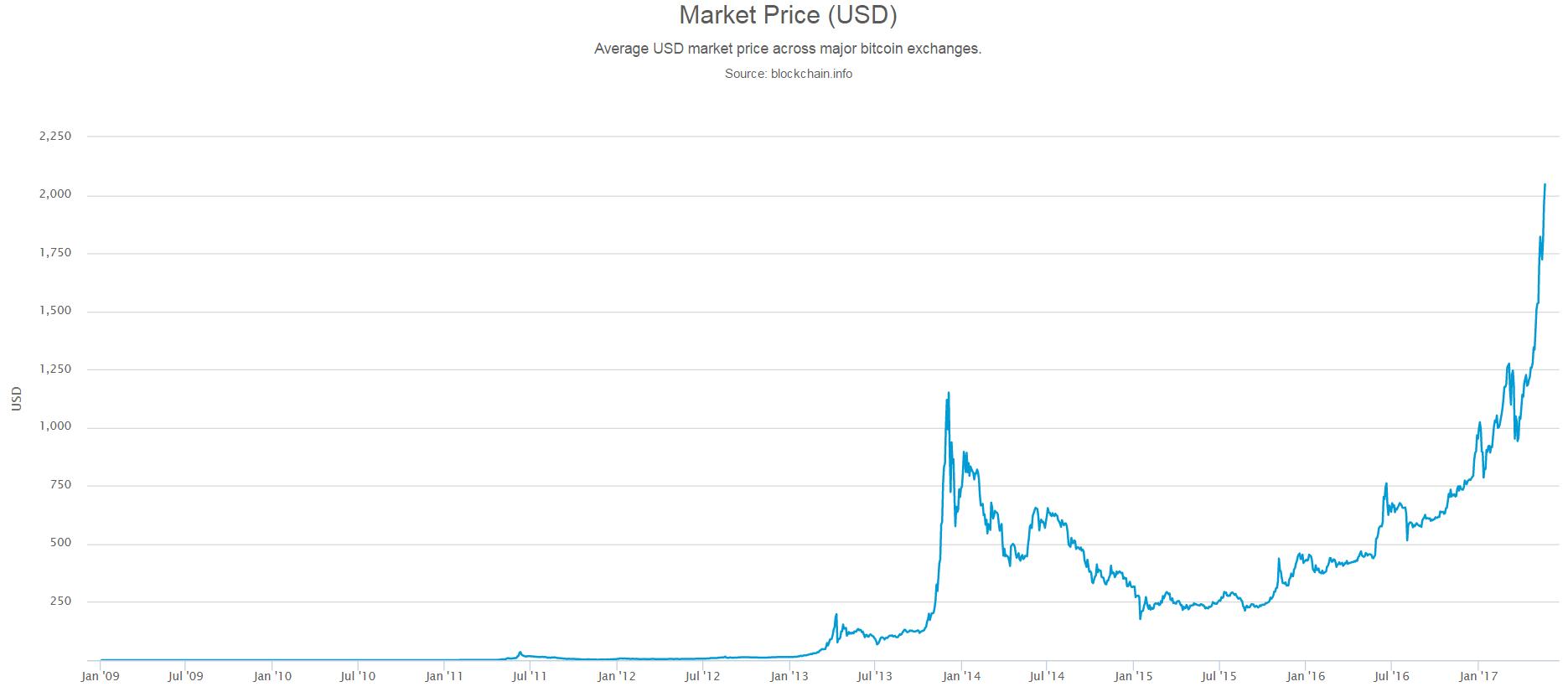kurs cena bitcoina