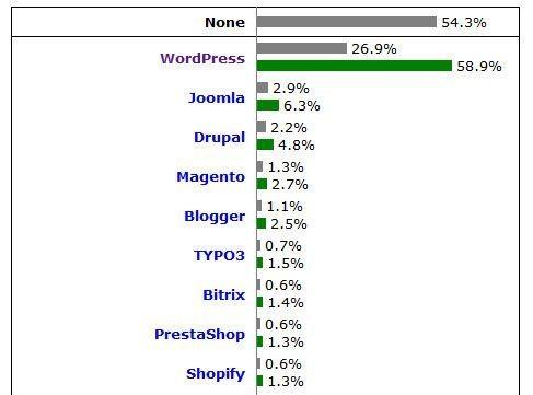ilość blogów na wordpressie